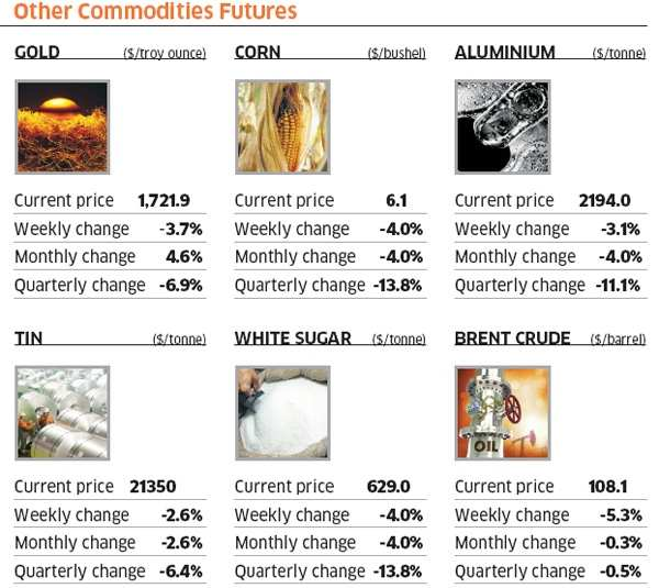Euro woes take a heavy toll on commoditiesEuro woes take a heavy toll on commodities