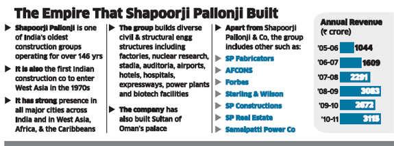 Cyrus P Mistry: Being Ratan Tata's successor at Tata Sons & Pallonji group scionCyrus P Mistry: Being Ratan Tata's successor at Tata Sons & Pallonji group scion