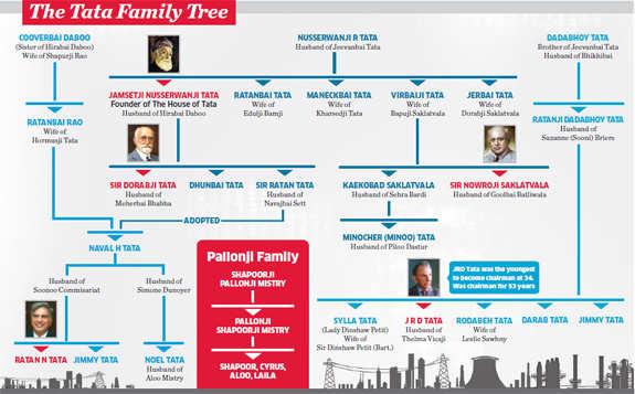 Cyrus P Mistry: Being Ratan Tata's successor at Tata Sons & Pallonji group scion