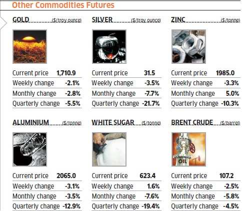 Commodity wrap: Gold again emerges as safest bet
