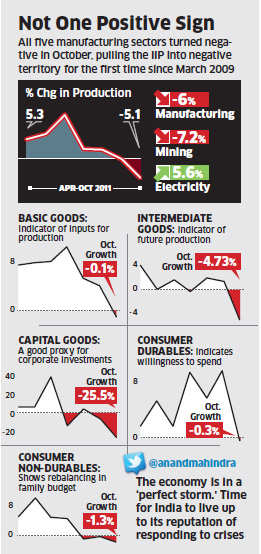 India's industrial output slumps on falling consumer demand, corporate investmentsIndia's industrial output slumps on falling consumer demand, corporate investments