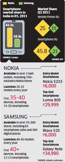 After overtaking Apple as the world's largest, Samsung smartphones set to dethrone Nokia in IndiaAfter overtaking Apple as the world's largest, Samsung smartphones set to dethrone Nokia in India
