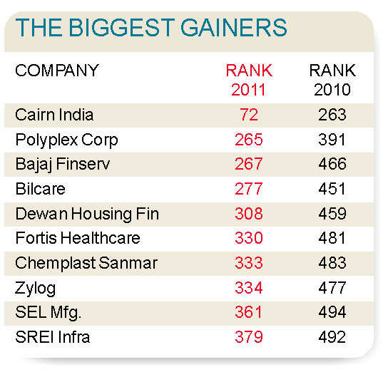 ET 500 2011: Top 50 gainers & losersET 500 2011: Top 50 gainers & losers