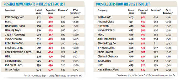 ET 500 2011: Companies that are poised to make it to the list next year and those which may fade awayET 500 2011: Companies that are poised to make it to the list next year and those which may fade away