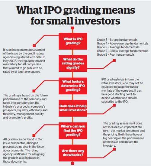 Are you stuck with bad IPOs?