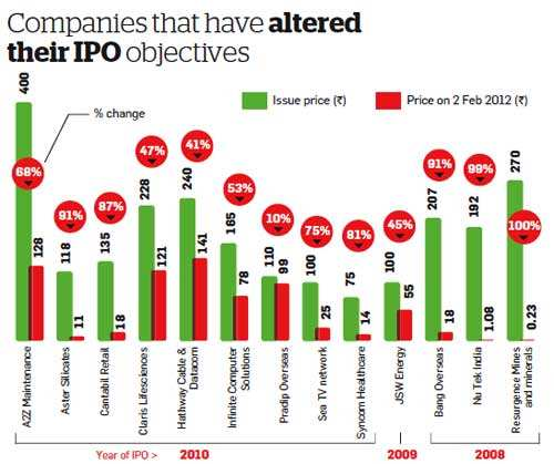 Are you stuck with bad IPOs?Are you stuck with bad IPOs?