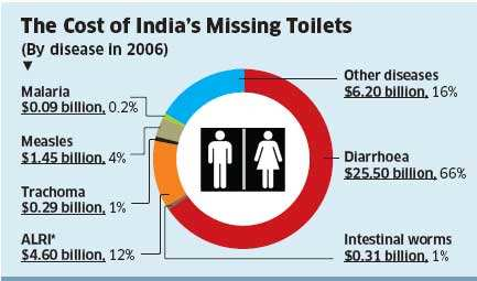 Government funds for sanitation inadequate, private sector should pool inGovernment funds for sanitation inadequate, private sector should pool in