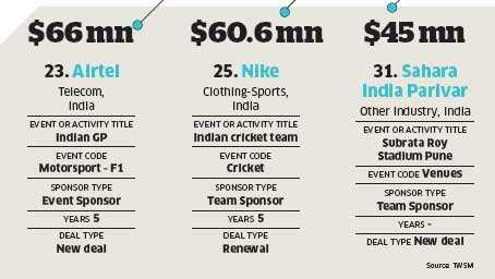 Sports sponsorship: How companies are looking beyond cricket to connect with consumersSports sponsorship: How companies are looking beyond cricket to connect with consumers