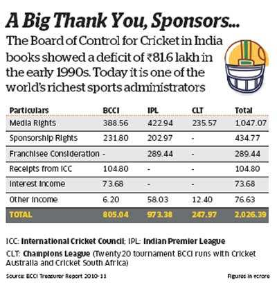 Sports sponsorship: How companies are looking beyond cricket to connect with consumers