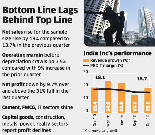 India Inc's top line hits double-digit growth