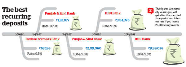 Start a recurring deposit to gain from high interest rates