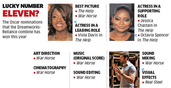 Oscars 2012: Reliance-DreamWorks a strong contender for honours