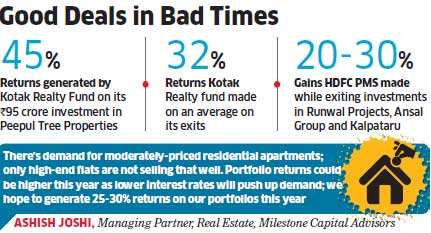Timely exits help realty funds HDFC PMS, Kotak Realty, Milestone Real Estate Fund and others gain bigTimely exits help realty funds HDFC PMS, Kotak Realty, Milestone Real Estate Fund and others gain big