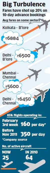 Travel firms dump Kingfisher Airlines; KFA pulls out inventory on many travel portalsTravel firms dump Kingfisher Airlines; KFA pulls out inventory on many travel portals