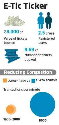 We are sensitive to users' pain from congestion on IRCTC website: Rakesh Kumar TandonWe are sensitive to users' pain from congestion on IRCTC website: Rakesh Kumar Tandon