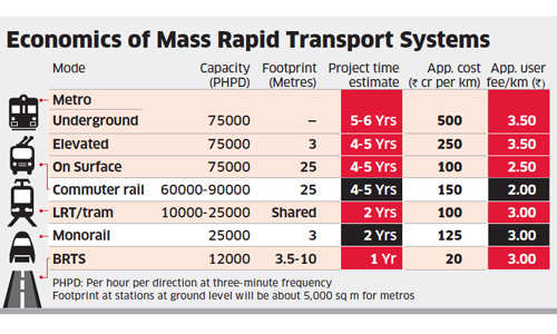Only mass rapid transit solutions can provide India's urban commuters with efficient mobility