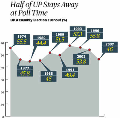 UP election diary: Air scam, ultra cheap tomatoes, 14 mn new voters & the Rahul Gandhi questionUP election diary: Air scam, ultra cheap tomatoes, 14 mn new voters & the Rahul Gandhi question