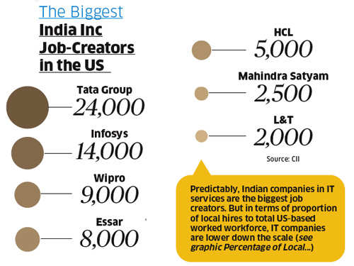 How the Tata Group, Infosys, Wipro & Essar are the biggest job creators in the USHow the Tata Group, Infosys, Wipro & Essar are the biggest job creators in the US