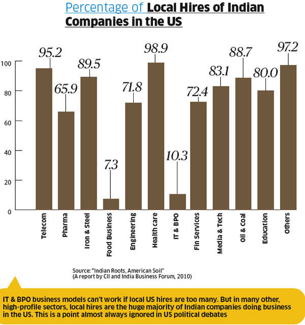 How the Tata Group, Infosys, Wipro & Essar are the biggest job creators in the US
