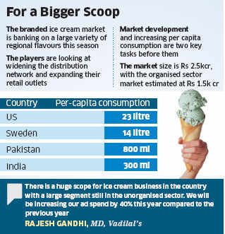 Ice Cream makers await a sultry summer season; eyeing 15% growth this year