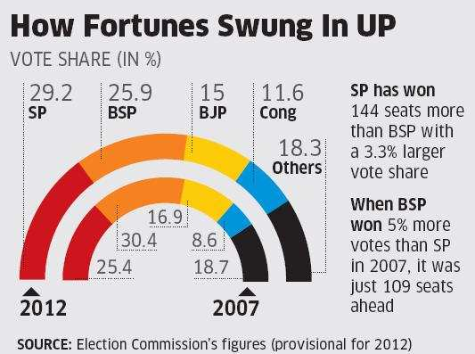 Sliding UP numbers force BJP to do a soul-searchingSliding UP numbers force BJP to do a soul-searching