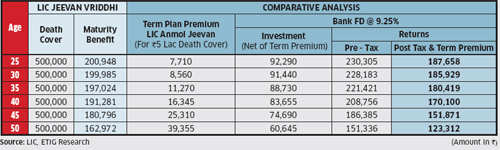 Insurance Review:  LIC Jeevan Vriddhi