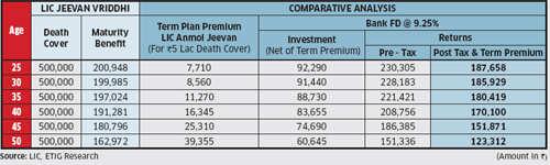 Insurance Review:  LIC Jeevan VriddhiInsurance Review:  LIC Jeevan Vriddhi