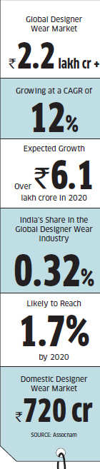 Indian designer brands: To become globally scalable, focus should be on bottom lines & not just hemlinesIndian designer brands: To become globally scalable, focus should be on bottom lines & not just hemlines
