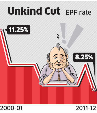 EPF to fetch only 8.25 per cent in 2011-12EPF to fetch only 8.25 per cent in 2011-12