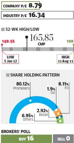 Muthoot Finance: Set for re-rating with highest return on equity amongst NBFCs