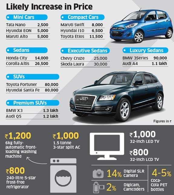 Budget 2012: Televisions, cars, colas & eating out to cost moreBudget 2012: Televisions, cars, colas & eating out to cost more
