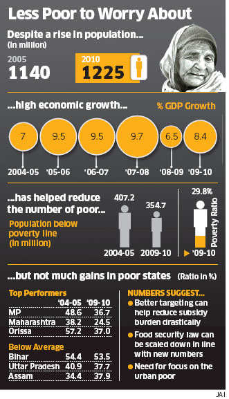 India sees a big drop in poverty as number of poor falls from 37% to 30% in 5 yearsIndia sees a big drop in poverty as number of poor falls from 37% to 30% in 5 years