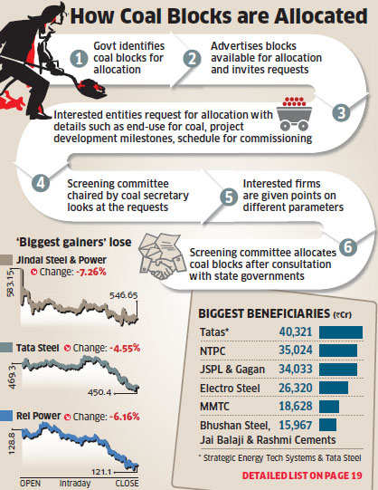 Coal mining blocks: Report suggests Tatas, Jindals, NTPC, MMTC made windfall gainsCoal mining blocks: Report suggests Tatas, Jindals, NTPC, MMTC made windfall gains