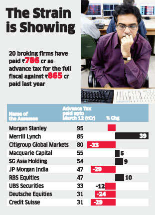 Brokerages pay 18% less advance tax; Morgan Stanley tops list of major tax-payersBrokerages pay 18% less advance tax; Morgan Stanley tops list of major tax-payers