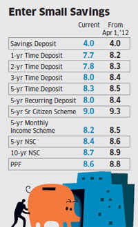 Interest rates on small savings schemes like NSC, PPF hiked by up to 0.5%Interest rates on small savings schemes like NSC, PPF hiked by up to 0.5%