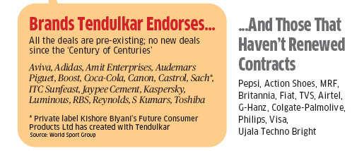 No new endorsement after century of centuries; is Sachin Tendulkar's brand aura on the wane?No new endorsement after century of centuries; is Sachin Tendulkar's brand aura on the wane?