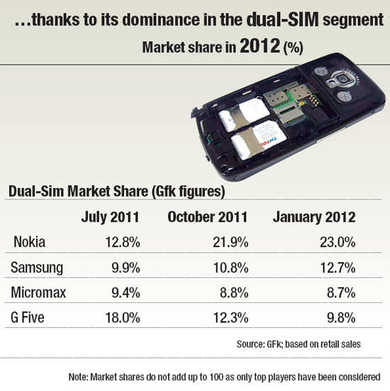"""nokia to sustain market leadership Quickly regain leadership in the smartphone market and to retain the market leader position in low-end mobile phones the collaboration between microsoft and nokia was stepped up and the companies announced plans """"to form a broad strategic partnership that would use their complementary strengths and expertise to."""