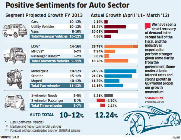 Car sales may see double-digit jump this fiscal
