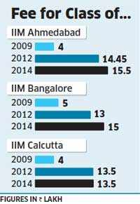 IIM fees trebles in 5 years