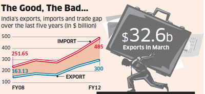 $150 billion crude oil bill and $60 billion spending on import of gold & silver upset trade balance