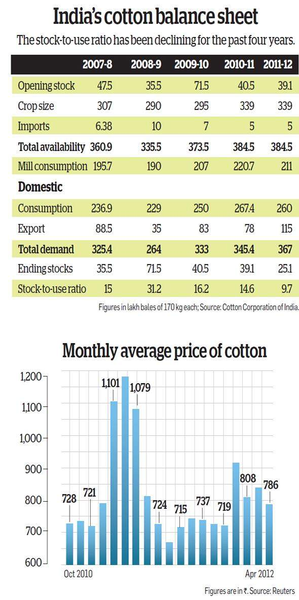 Go bullish on cotton as expectations of a drop in the acreage for cultivation may push up the priceGo bullish on cotton as expectations of a drop in the acreage for cultivation may push up the price