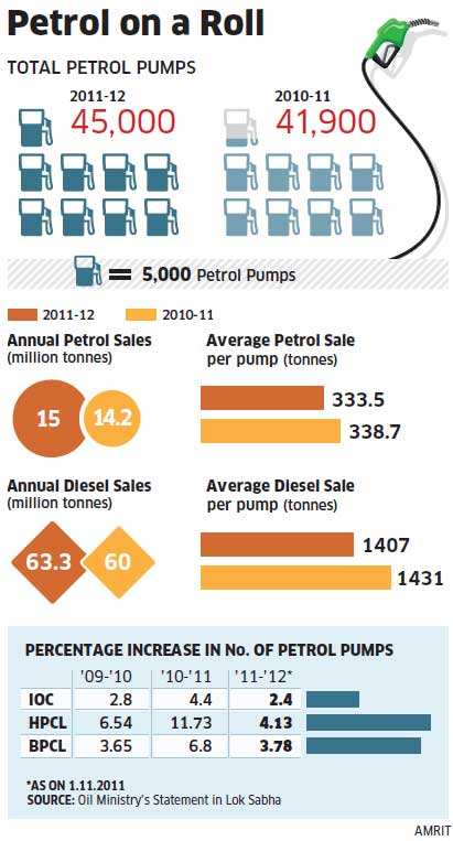 Indian Oil, Bharat Petroleum and Hindustan Petroleum on petrol pump expansion spree