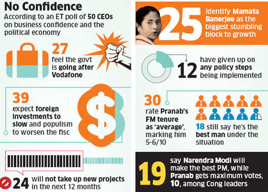 ET CEO Poll on UPA anniversary: Economic climate to worsen before getting better