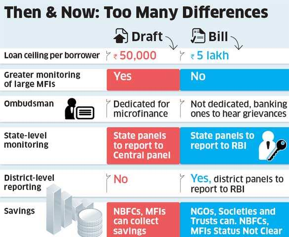 Changes in draft Microfinance Institutions Bill shocks the microfinance sector