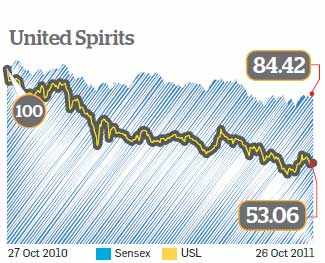 Time to invest in liquor, cigarette and gaming stocks