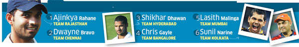 IPL 5: Ajinkya Rahane, Shikhar Dhawan among most valuable players