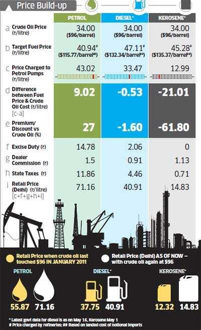 Why diesel & kerosene are a drag on state oil companies' finances