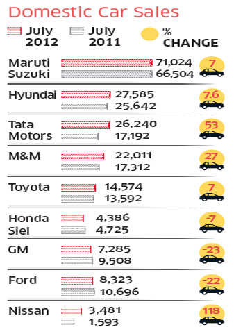 Maruti Suzuki Leads As Car Sales Continue To Increase