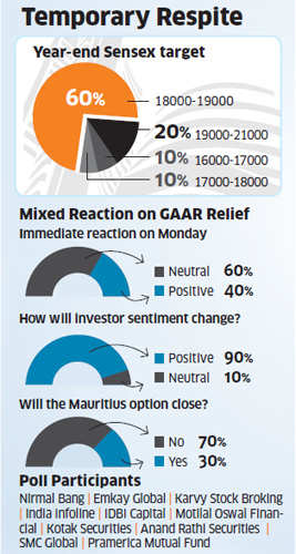Deferment of GAAR only a respite, need for market friendly policy measures, say experts