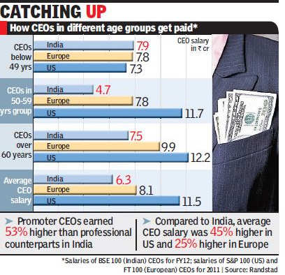 The average annual salary for an Indian CEO below the age of 50 years now stands at Rs 7.9 crore.